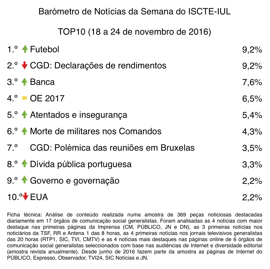 barometro-47-18-de-nov-a-24-de-nov-top10-top10