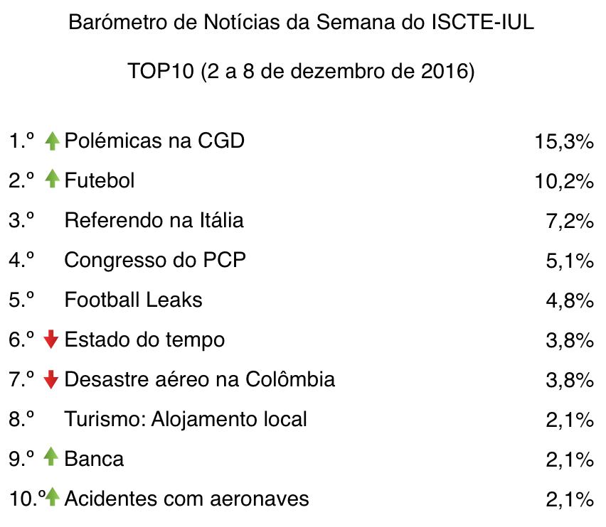 barometro-49-02-de-dez-a-08-de-dez-top10-tabela