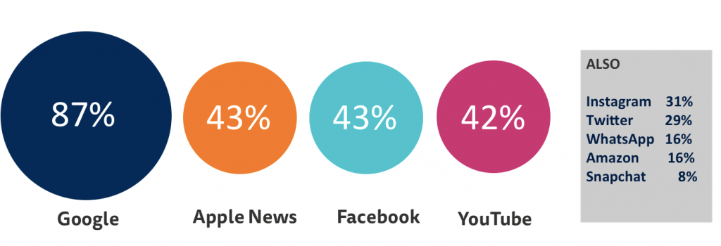 plataforms for news